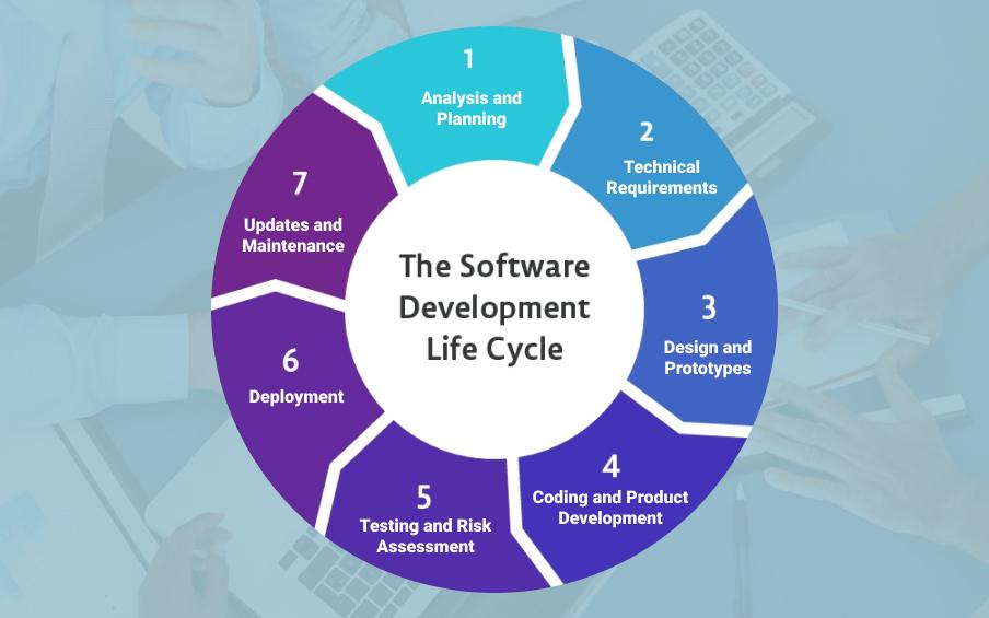 development lifecycle