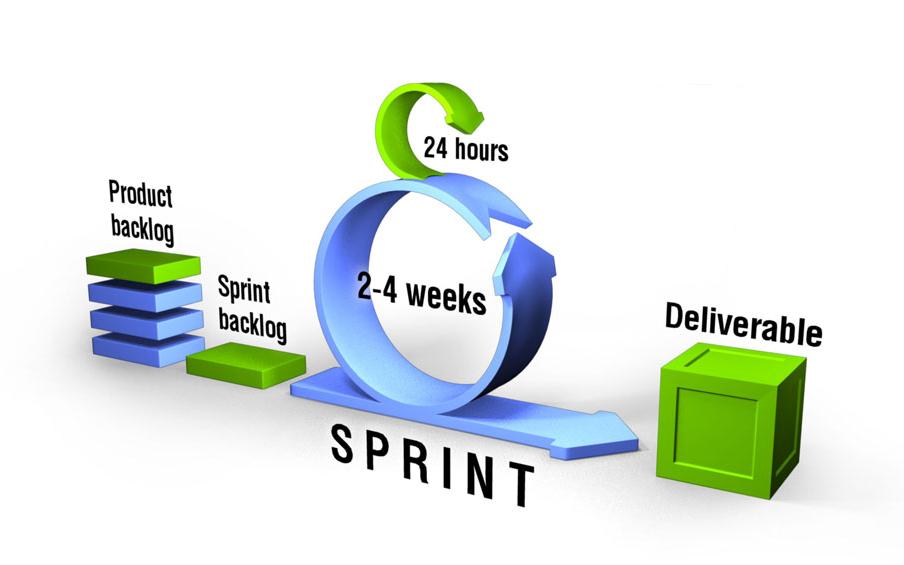 Agile Sprints