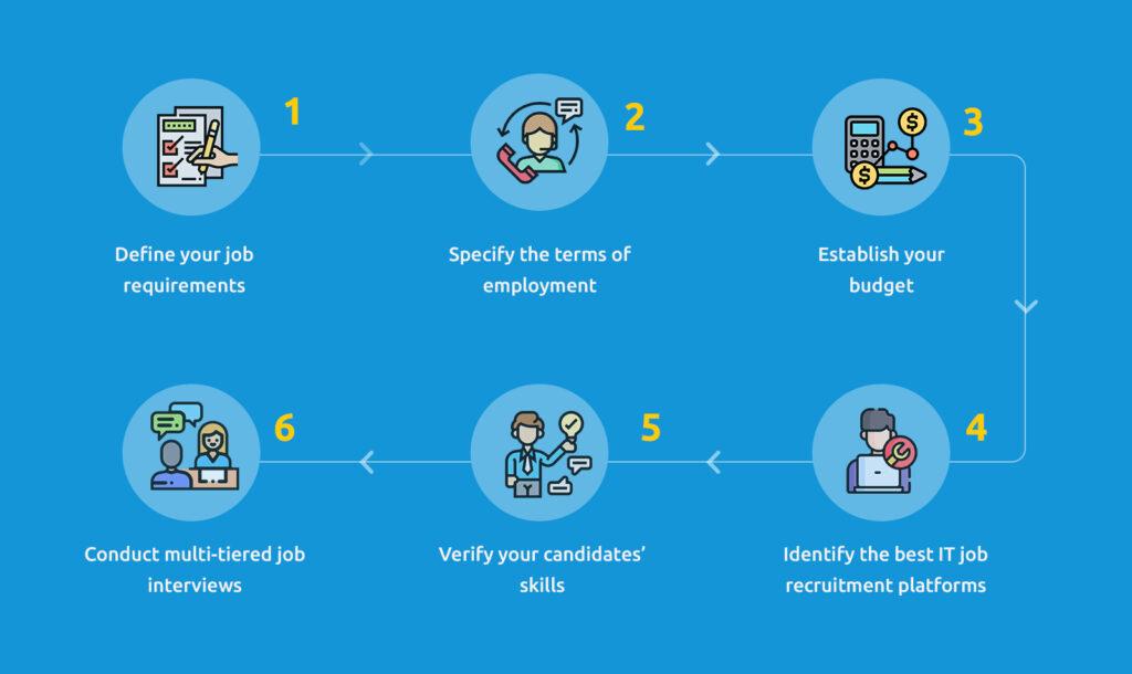 Steps for Hiring an ASP.Net Developer