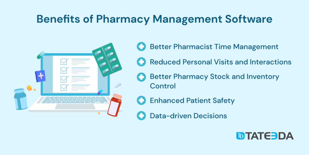 Benefits of pharmacy management software | Building a custom pharmacy management system
