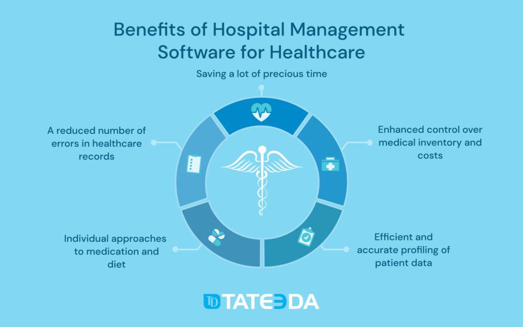 Benefits of Hospital Management Software for Healthcare