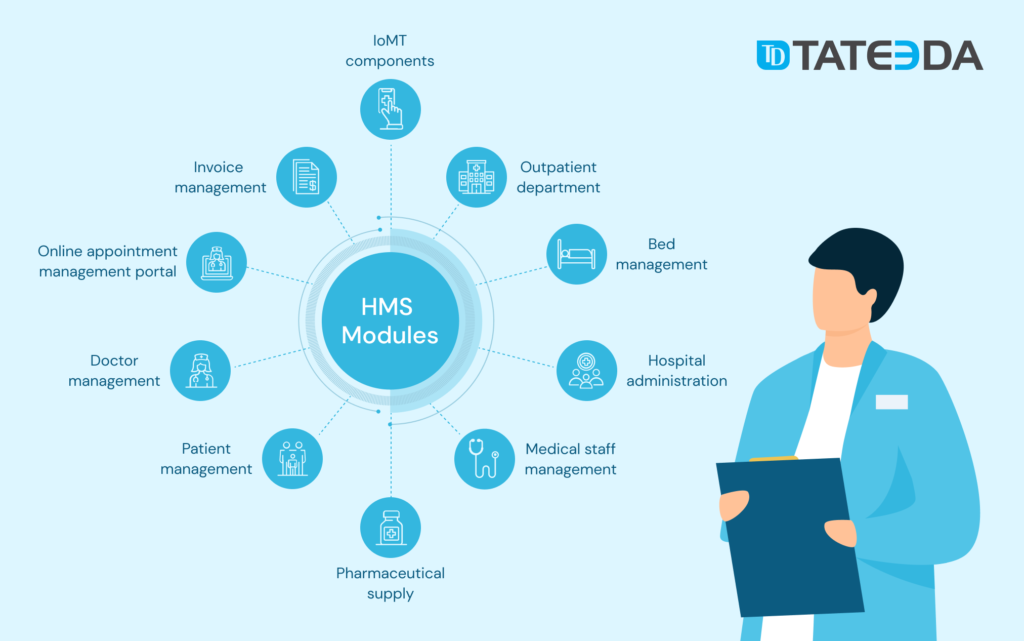 Modules of Hospital Management Software