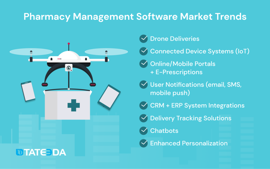 Pharmacy management software market tech trends | Building a custom pharmacy management system