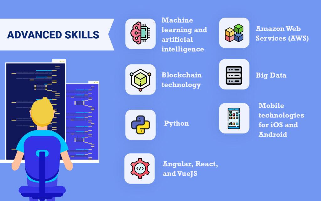 Java developers advanced skills
