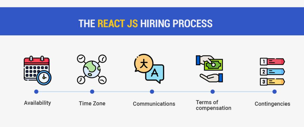 The React JS Hiring Process