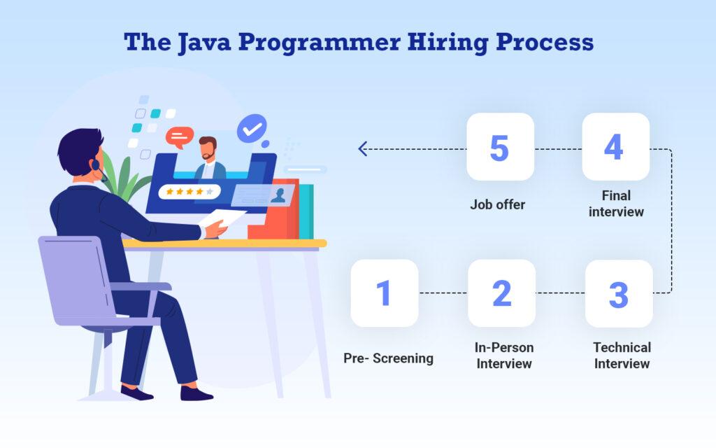 The Java Programmer Hiring Process