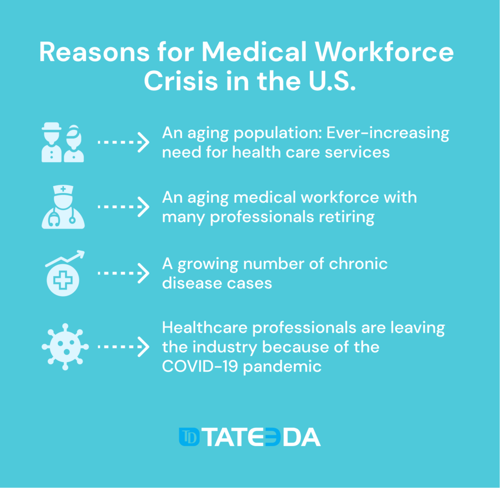 The Reasons for the Medical Workforce Crisis in the U.S.
